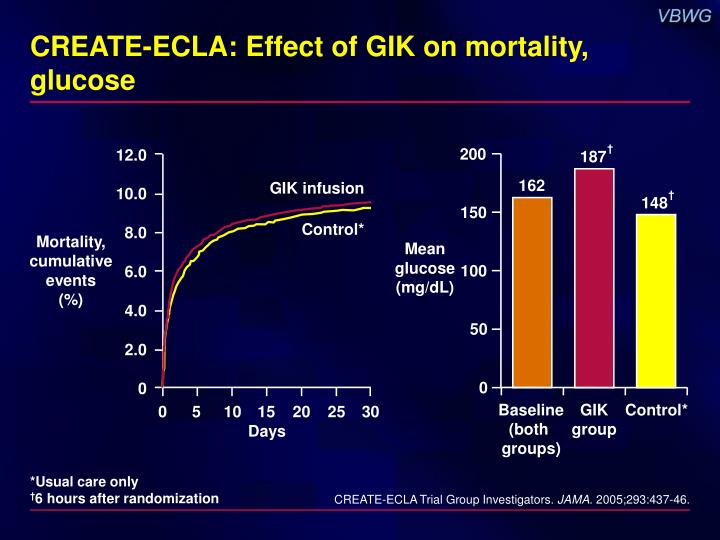 CREATE-ECLA: Effect of GIK on mortality, glucose