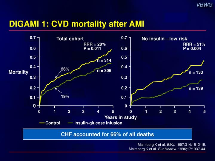 DIGAMI 1: CVD mortality after AMI