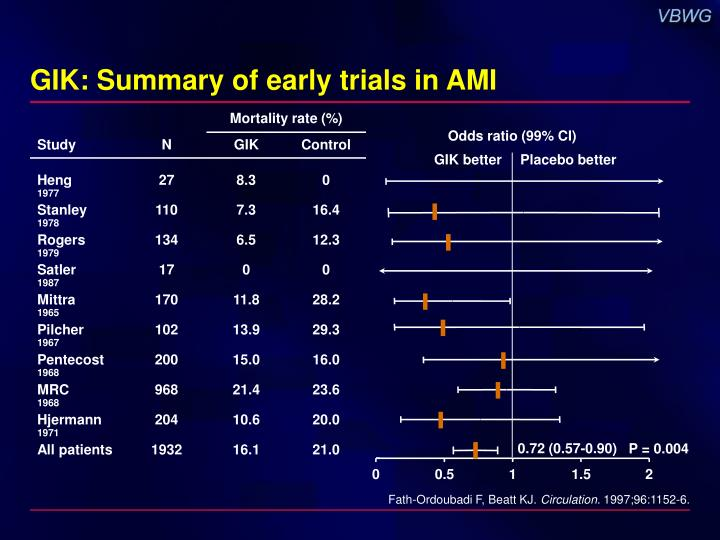 GIK: Summary of early trials in AMI