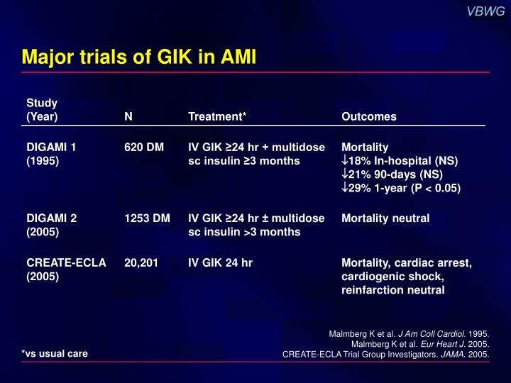 Major trials of GIK in AMI