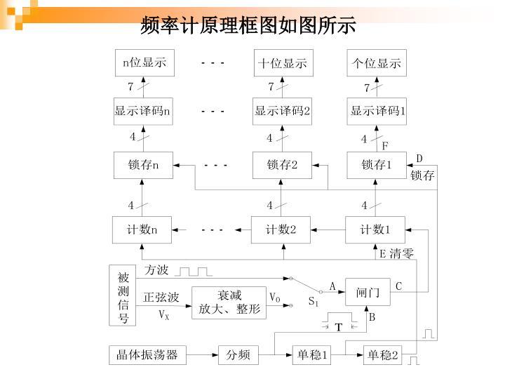 频率计原理框图如图所示