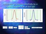 estimation of antenna directivity by a transit meridian scan of the sun