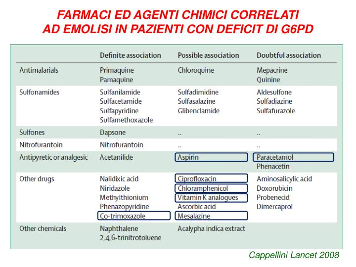 FARMACI ED AGENTI CHIMICI CORRELATI