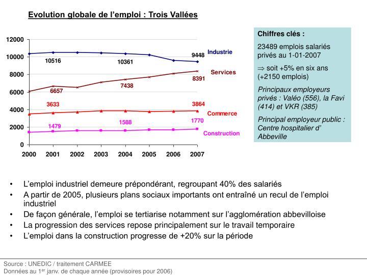 Evolution globale de l'emploi : Trois Vallées