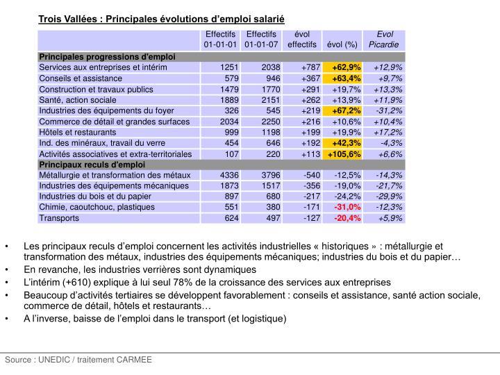 Trois Vallées : Principales évolutions d'emploi salarié