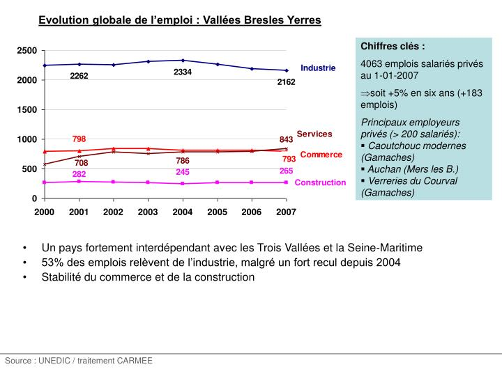 Evolution globale de l'emploi : Vallées Bresles Yerres