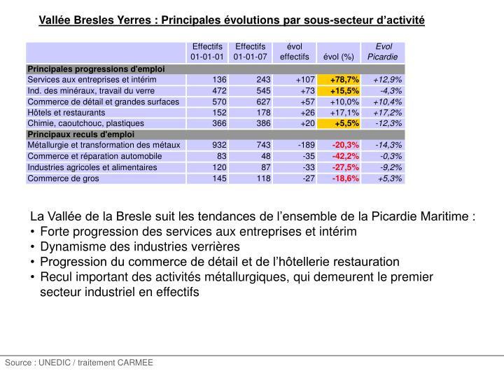 Vallée Bresles Yerres : Principales évolutions par sous-secteur d'activité