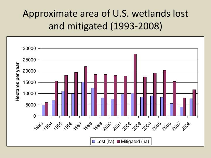 Approximate area of U.S. wetlands lost  and mitigated (1993-2008)