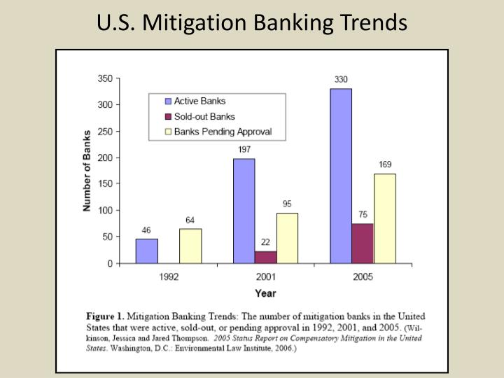 U.S. Mitigation Banking Trends