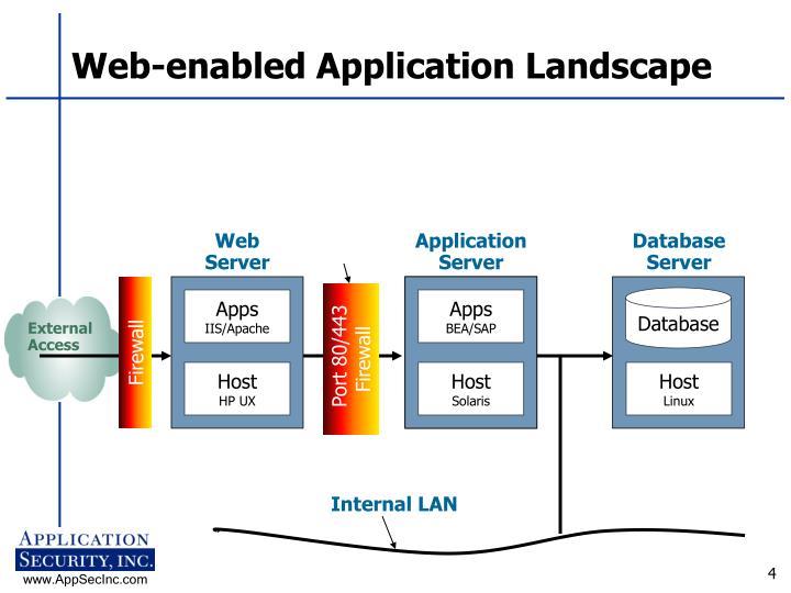 Web-enabled Application Landscape