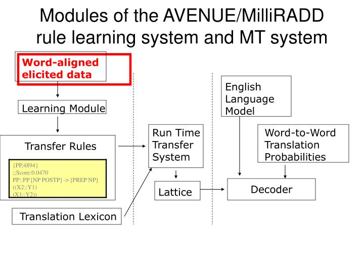 Modules of the avenue milliradd rule learning system and mt system