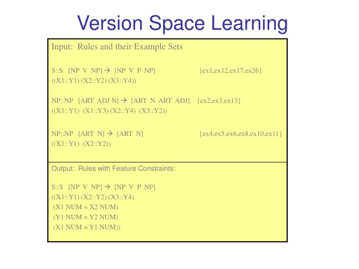 Version Space Learning