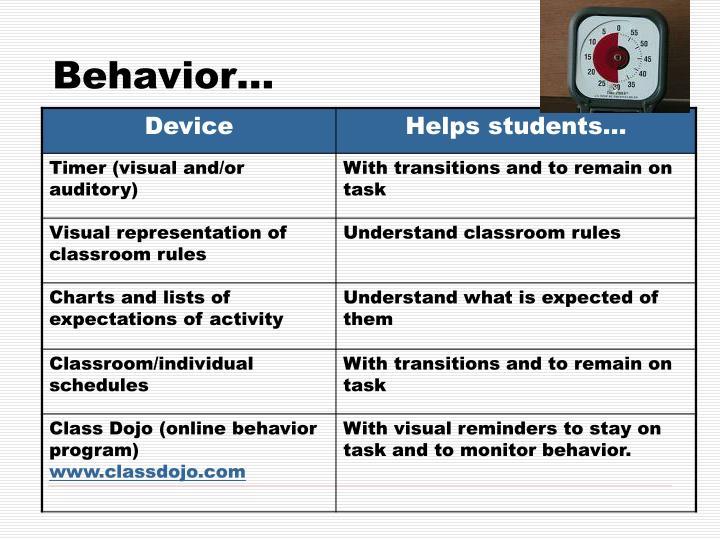 Behavior…