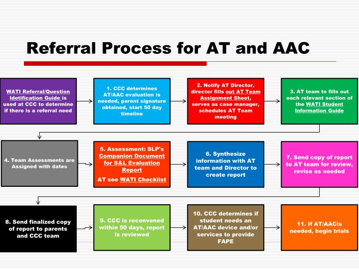 Referral Process for AT and AAC