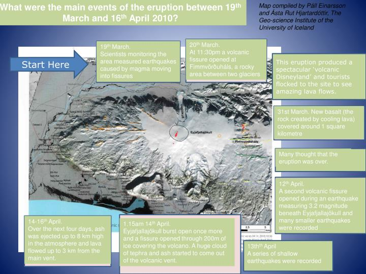 What were the main events of the eruption between 19