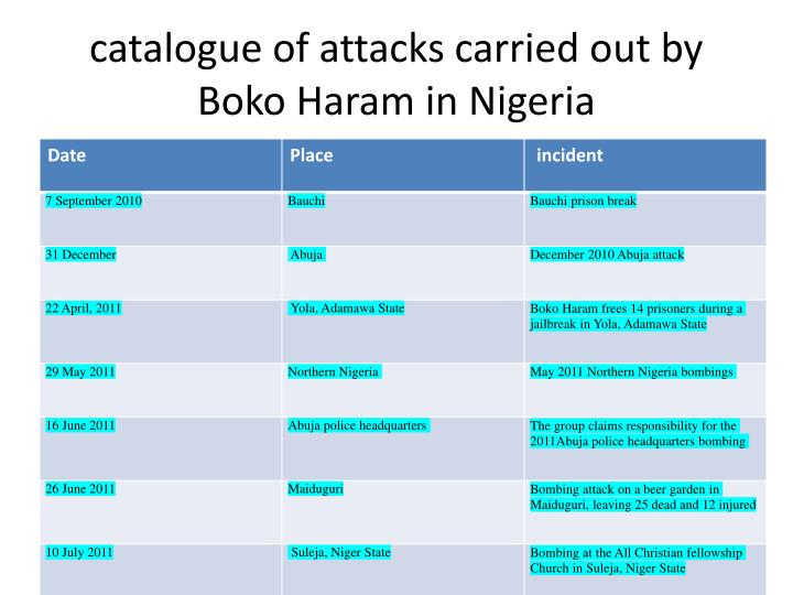 catalogue of attacks carried out by Boko Haram in Nigeria