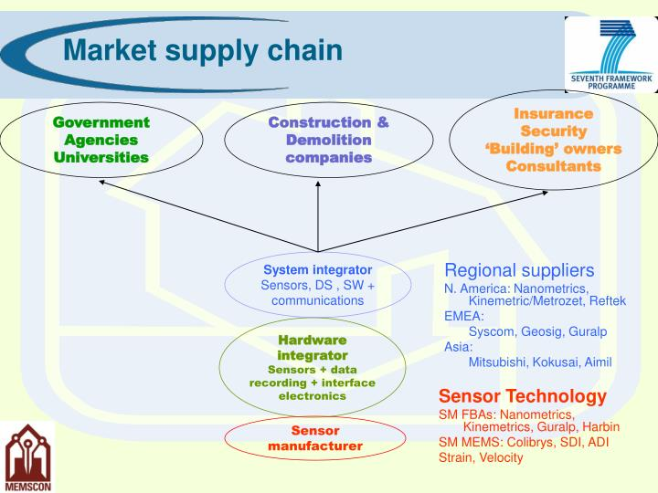 Market supply chain