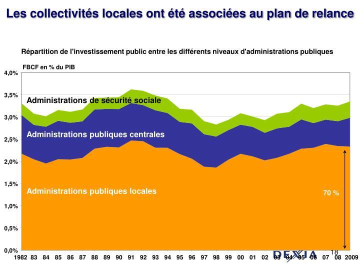 Répartition de l'investissement public entre les différents niveaux d'administrations publiques