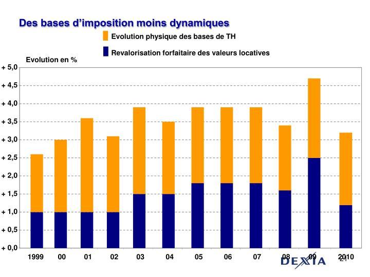 Des bases d'imposition moins dynamiques