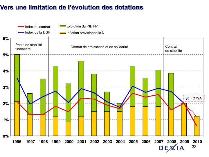 Evolution du PIB N-1