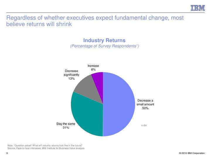 Regardless of whether executives expect fundamental change most believe returns will shrink