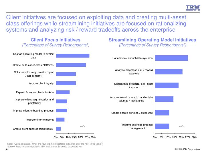 Client initiatives are focused on exploiting data and creating multi-asset class offerings while streamlining initiatives are focused on rationalizing systems and analyzing risk / reward tradeoffs across the enterprise