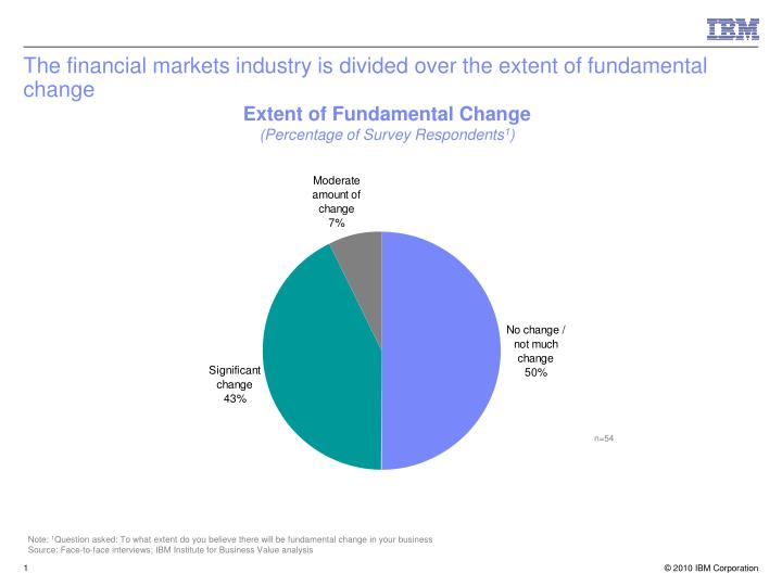 The financial markets industry is divided over the extent of fundamental change