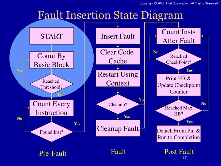 Fault Insertion State Diagram