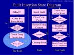 fault insertion state diagram2