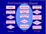 fault insertion state diagram3