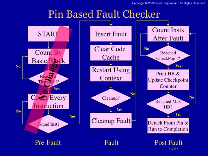 Pin Based Fault Checker
