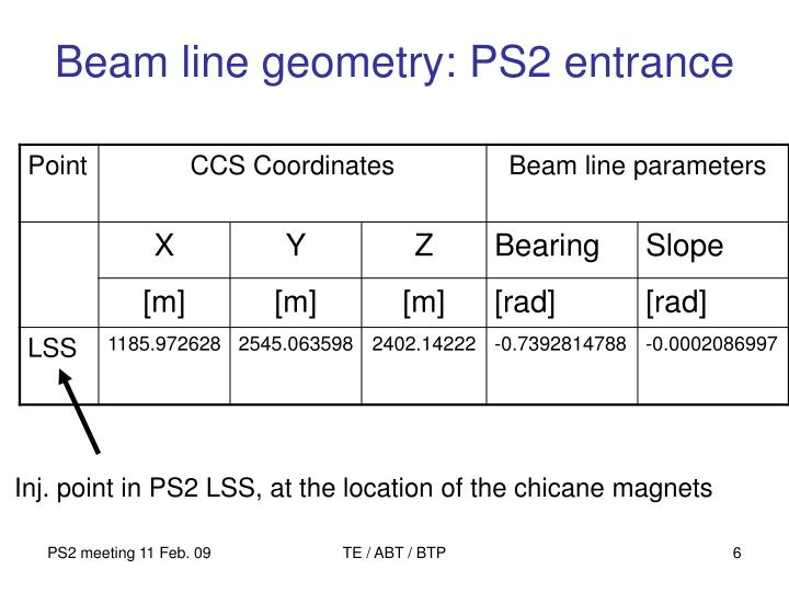 Beam line geometry: PS2 entrance