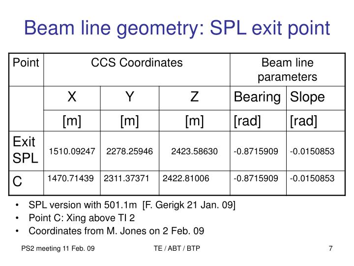 Beam line geometry: SPL exit point