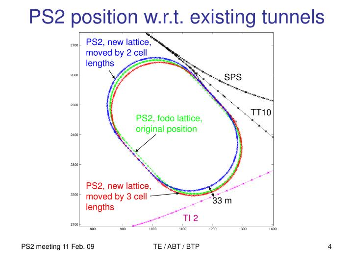 PS2 position w.r.t. existing tunnels