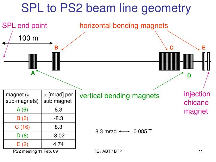 SPL to PS2 beam line geometry