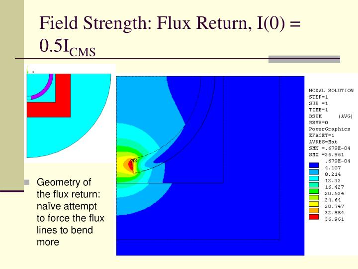 Field Strength: Flux Return, I(0) = 0.5I