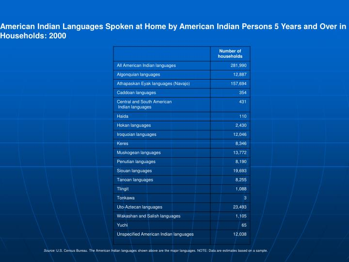 American Indian Languages Spoken at Home by American Indian Persons 5 Years and Over in Households: 2000