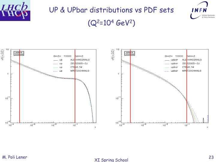 UP & UPbar distributions vs PDF sets