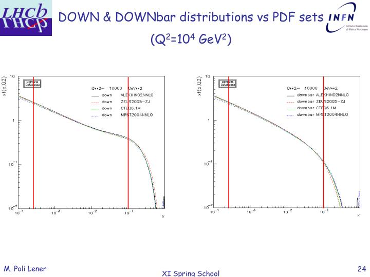 DOWN & DOWNbar distributions vs PDF sets