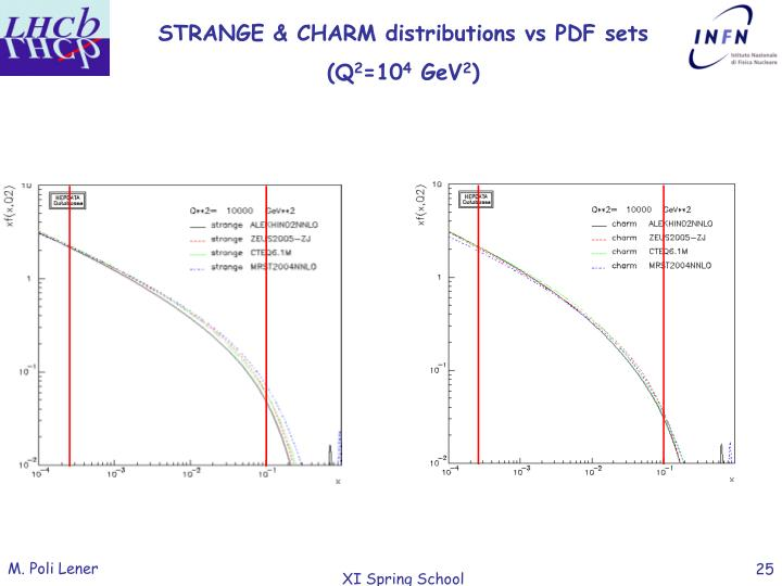 STRANGE & CHARM distributions vs PDF sets