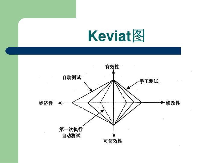 Keviat