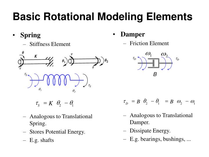 Basic Rotational Modeling Elements