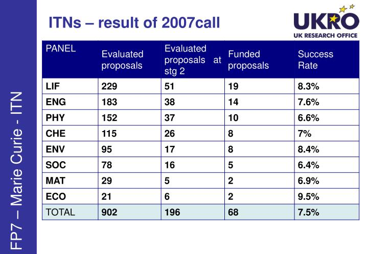 ITNs – result of 2007call