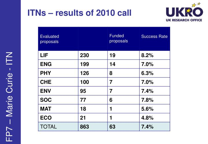 ITNs – results of 2010 call
