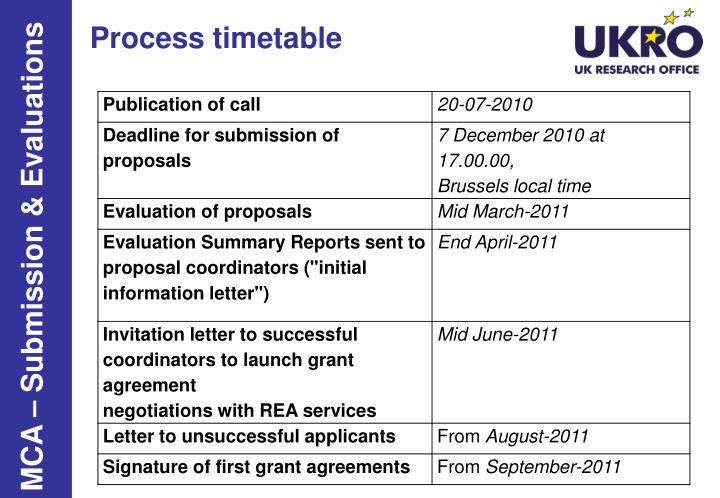 Process timetable