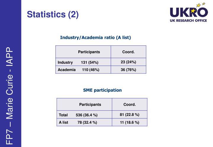 Statistics (2)