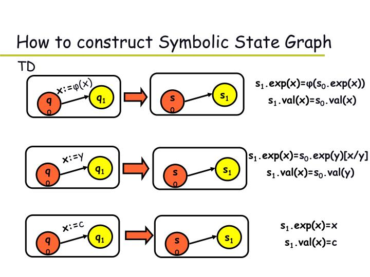 How to construct Symbolic State Graph