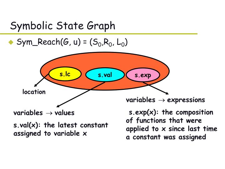 Symbolic State Graph