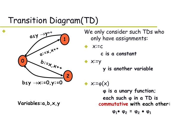 Transition diagram td