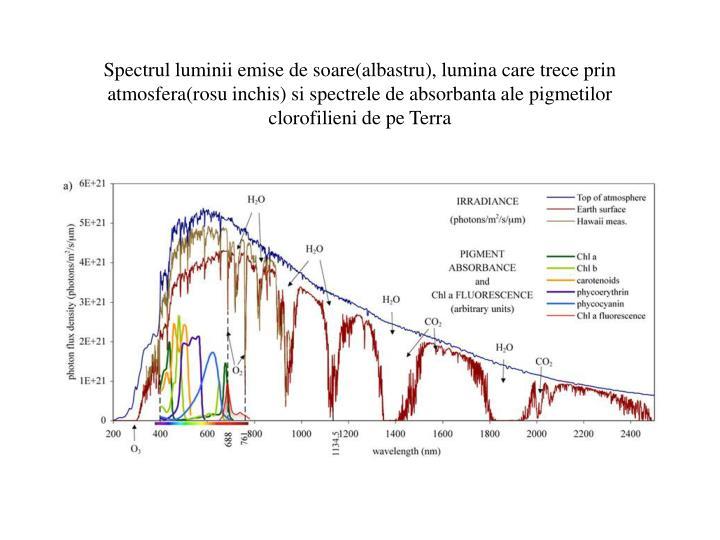 Spectrul luminii emise de soare(albastru), lumina care trece prin atmosfera(rosu inchis) si spectrele de absorbanta ale pigmetilor clorofilieni de pe Terra